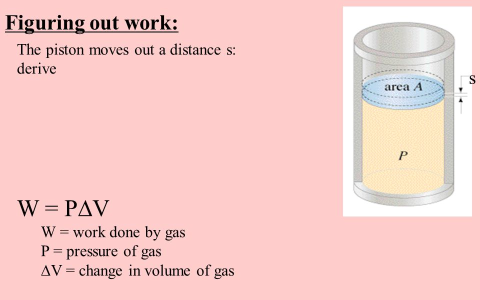 W = PV Figuring out work: s The piston moves out a distance s: derive