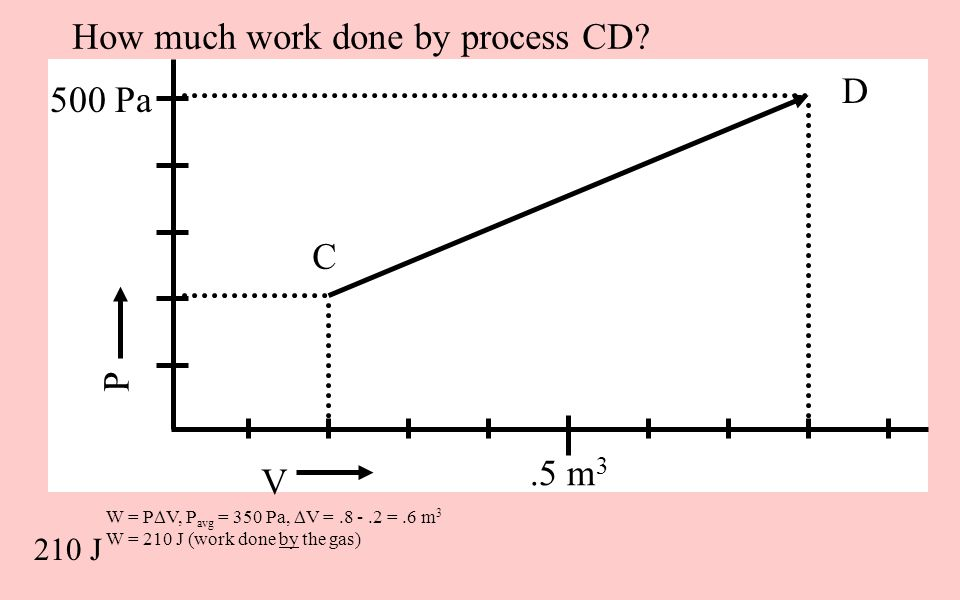 How much work done by process CD