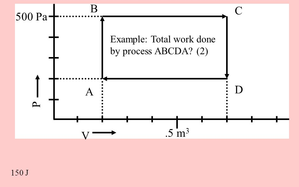 B C V P 500 Pa .5 m3 Example: Total work done by process ABCDA (2) D A 150 J