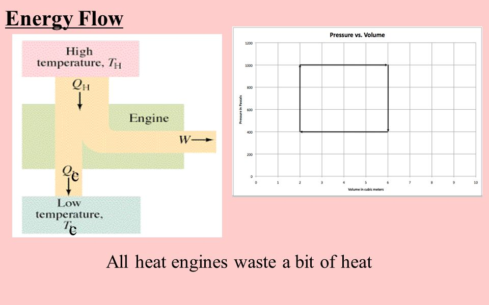 Energy Flow c All heat engines waste a bit of heat