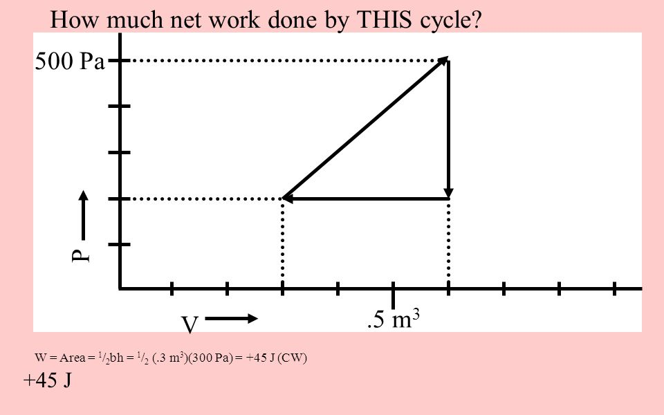 How much net work done by THIS cycle