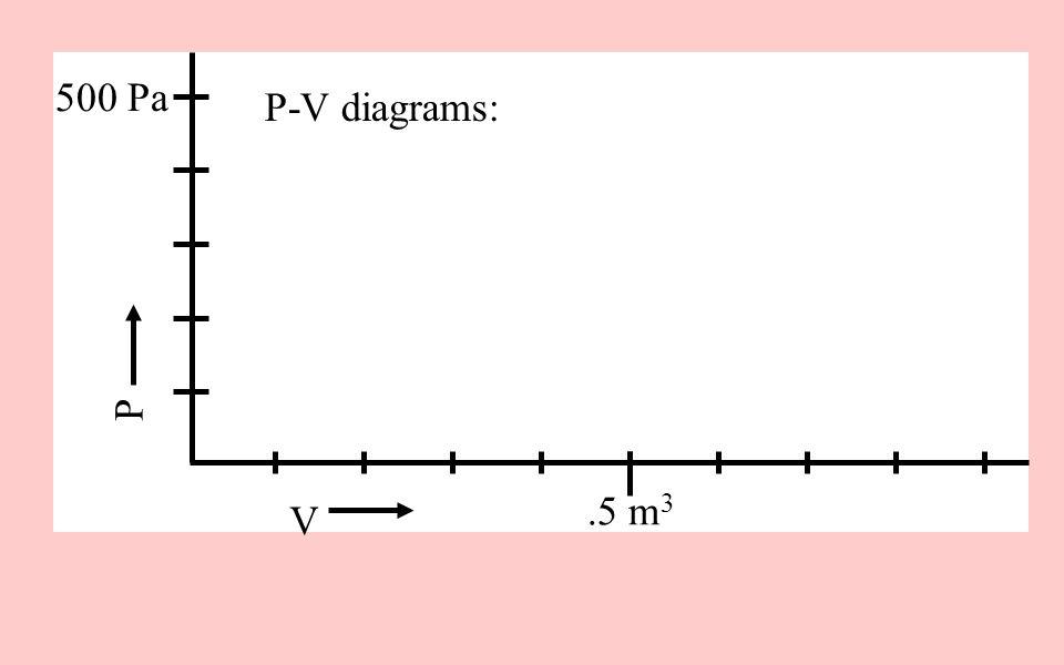 V P 500 Pa .5 m3 P-V diagrams: