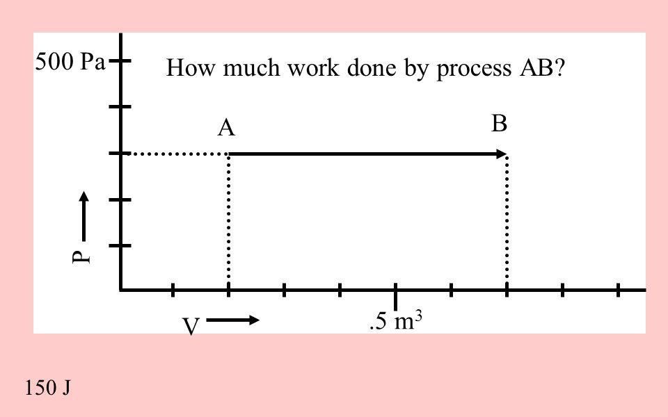 How much work done by process AB