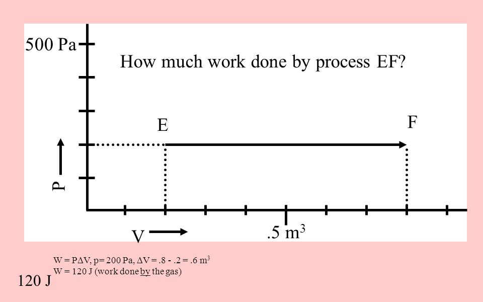 How much work done by process EF