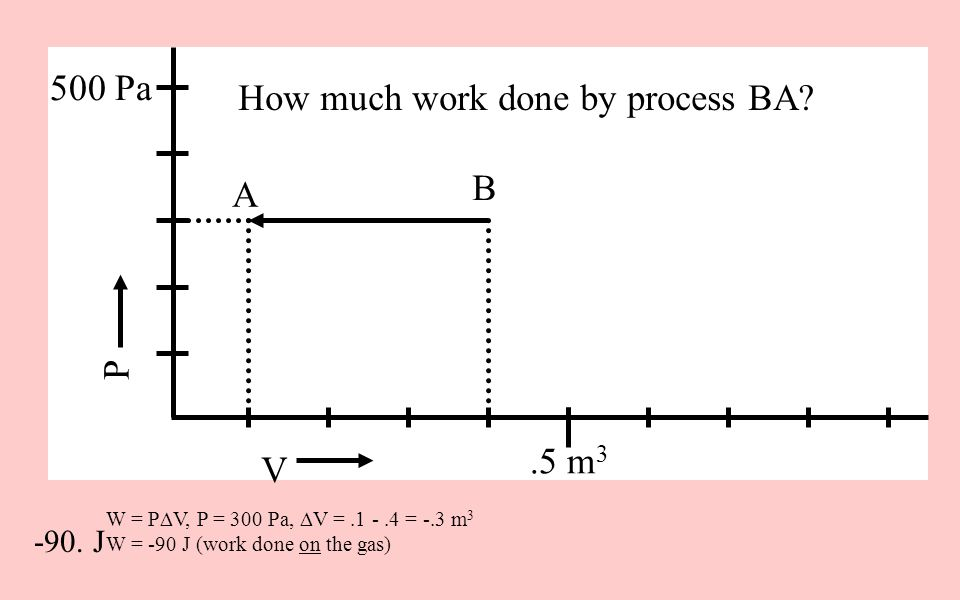 How much work done by process BA