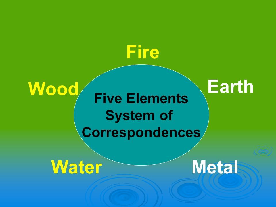 Fire Five Elements System of Correspondences Earth Wood Water Metal
