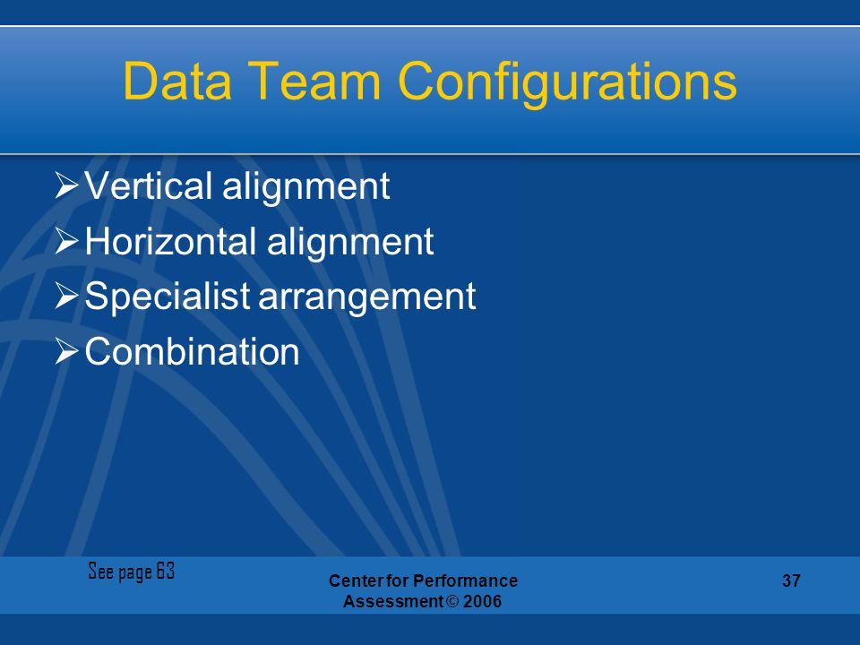Data Team Configurations
