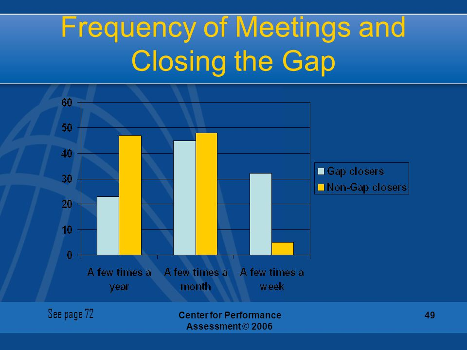 Frequency of Meetings and Closing the Gap