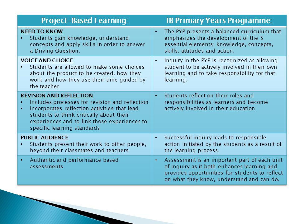 Project-Based Learning: IB Primary Years Programme: