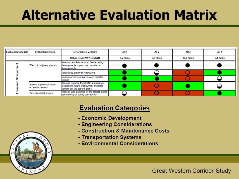 Evaluation Categories