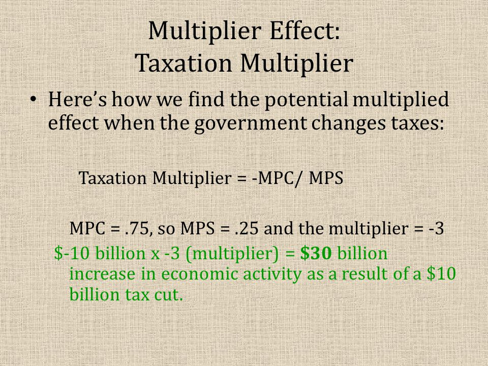 Multiplier Effect: Taxation Multiplier