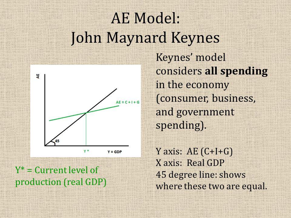 AE Model: John Maynard Keynes