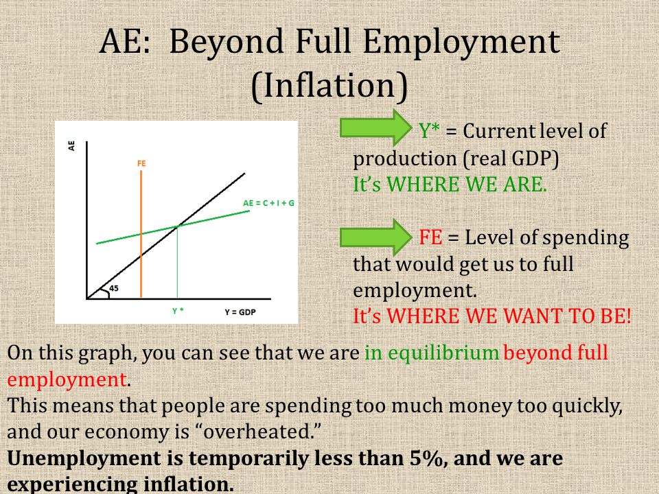 AE: Beyond Full Employment (Inflation)