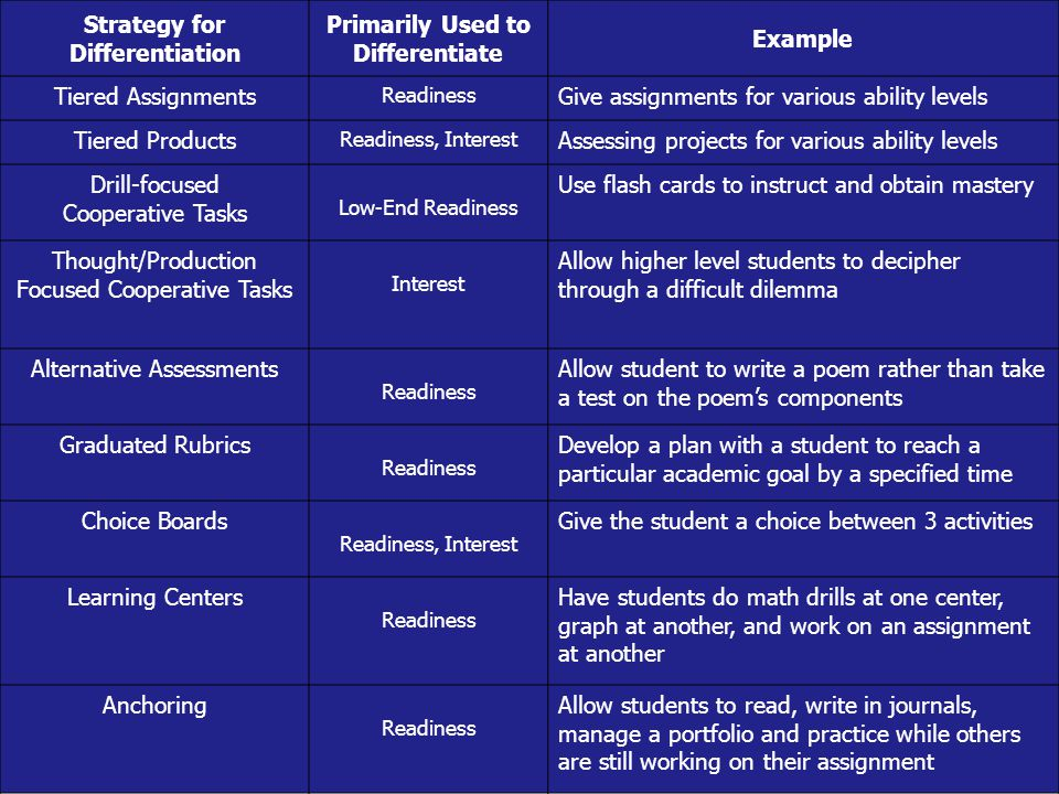 Strategy for Differentiation Primarily Used to Differentiate