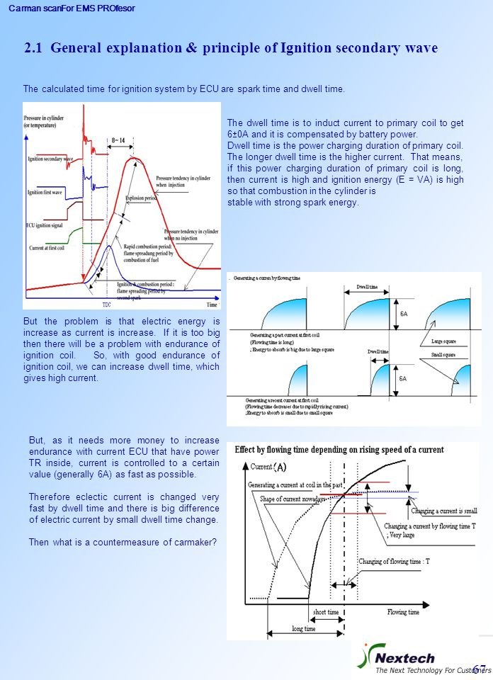 2.1 General explanation & principle of Ignition secondary wave