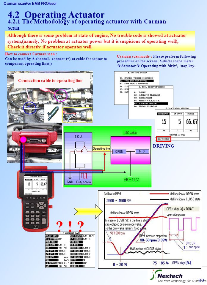 4.2 Operating Actuator 4.2.1 The Methodology of operating actuator with Carman scan.