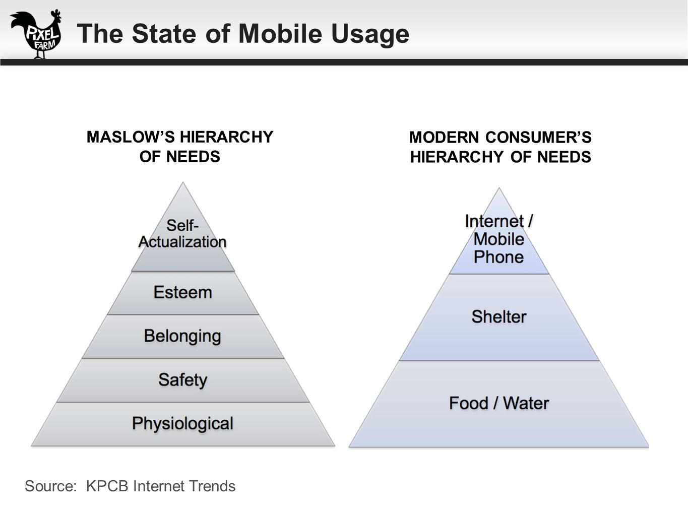 Source: KPCB Internet Trends