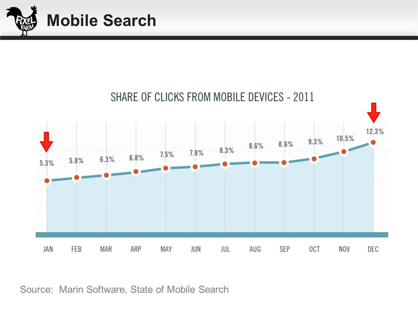 Mobile Search Source: Marin Software, State of Mobile Search