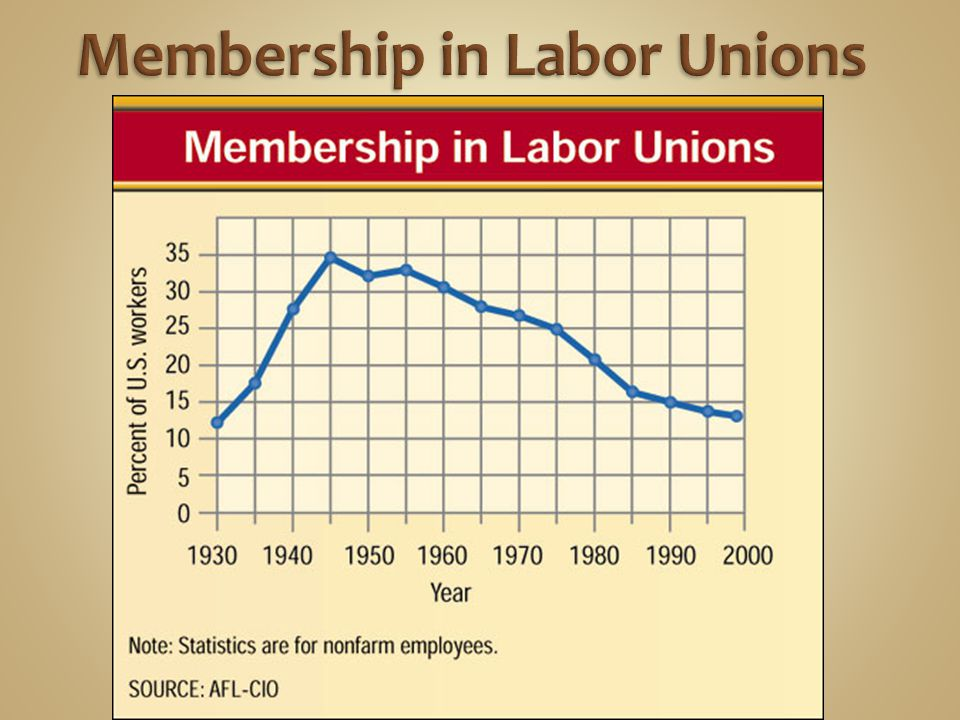Membership in Labor Unions