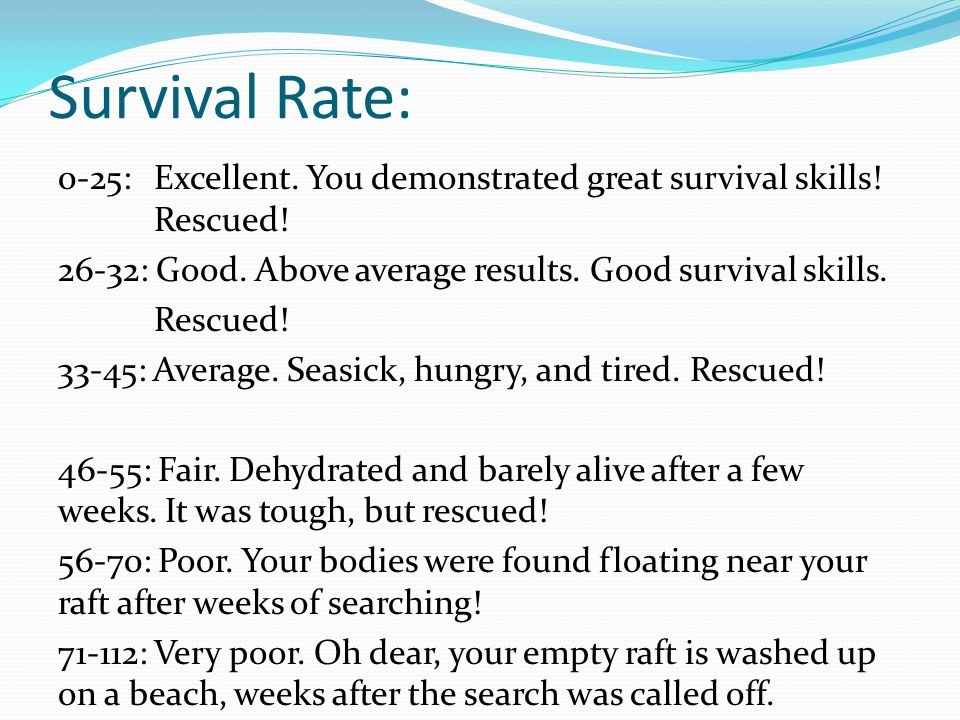 Survival Rate: