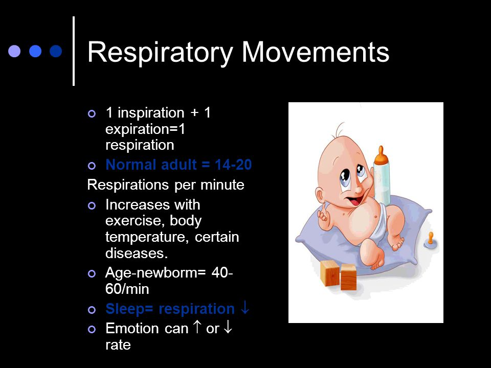 Respiratory Movements