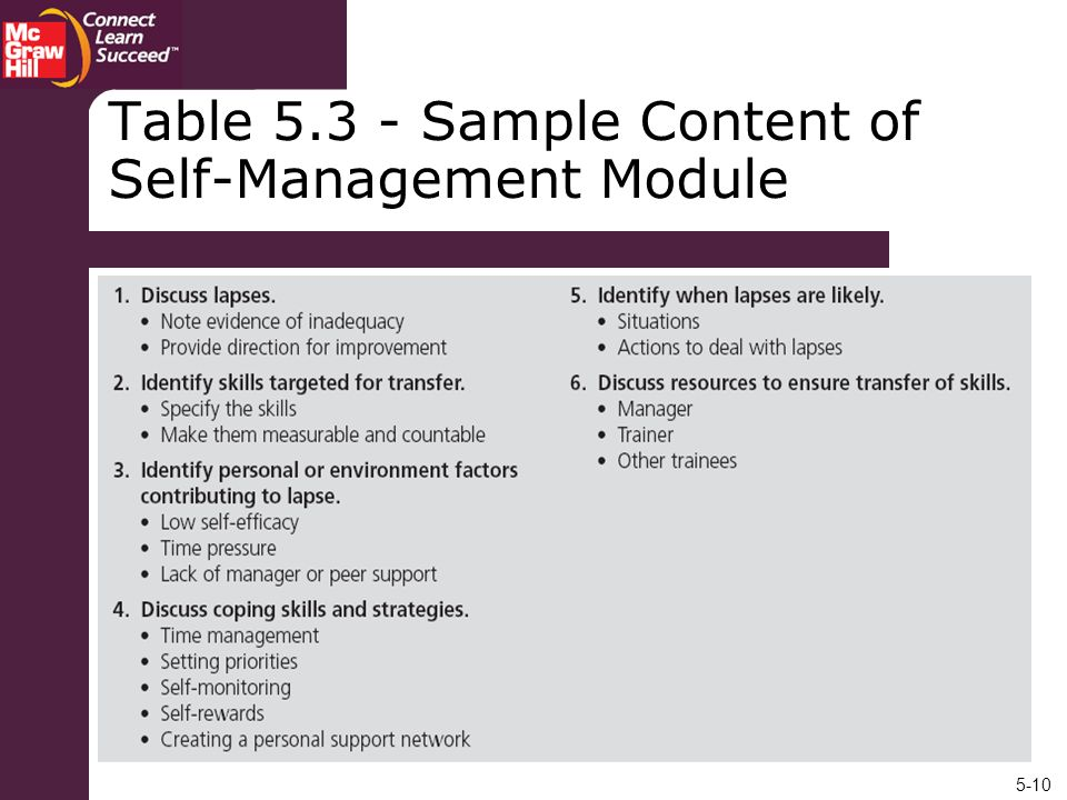 Table 5.3 - Sample Content of Self-Management Module