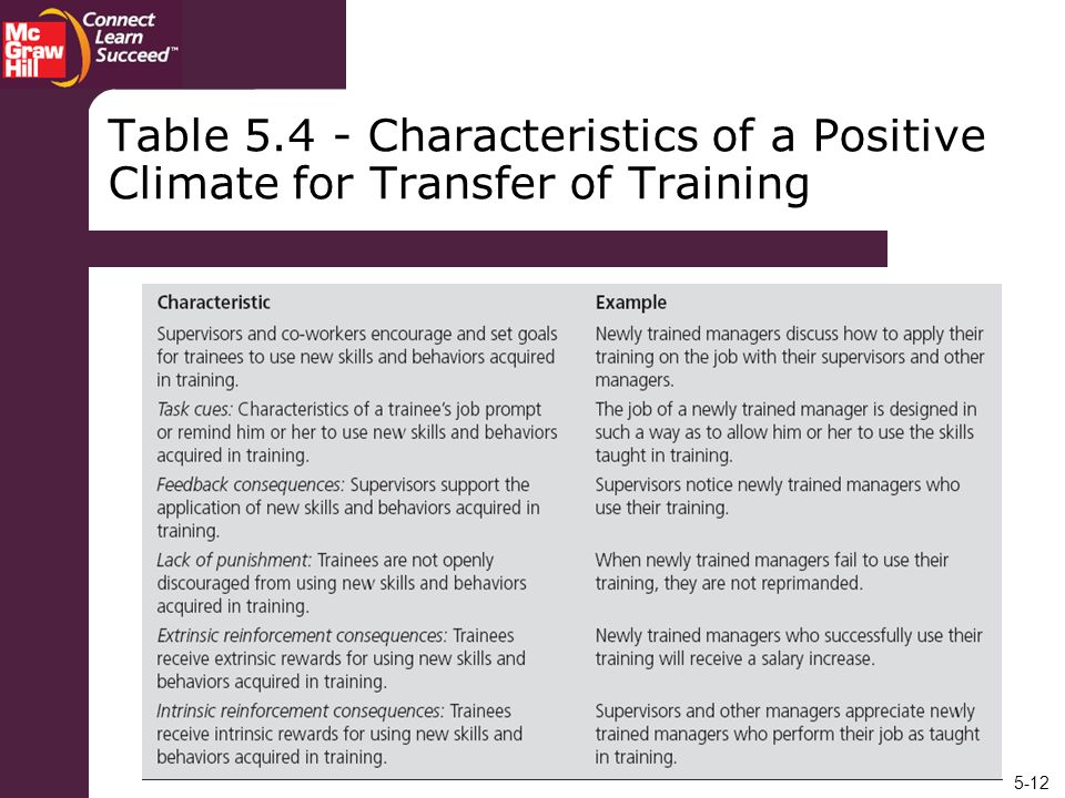 Table Characteristics of a Positive Climate for Transfer of Training