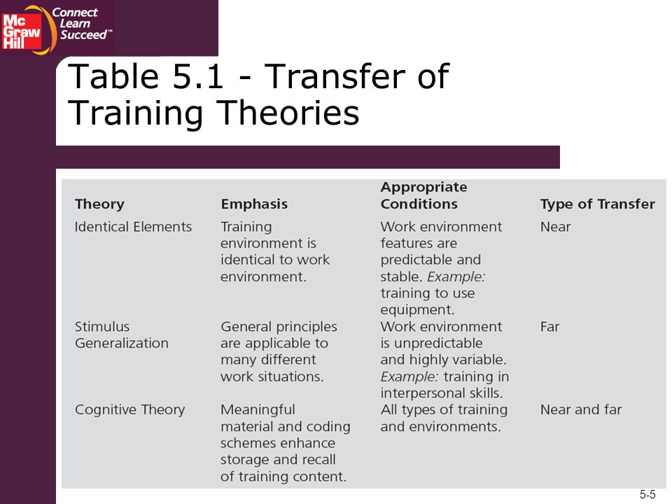 Table Transfer of Training Theories