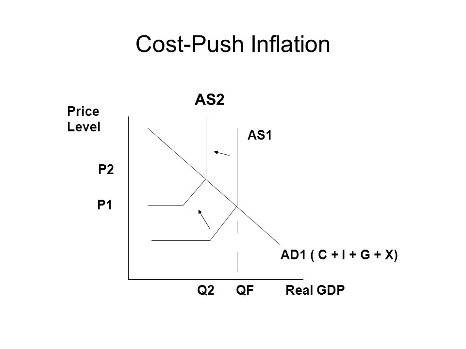 Cost-Push Inflation AS2 Price Level AS1 P2 P1 AD1 ( C + I + G + X) Q2