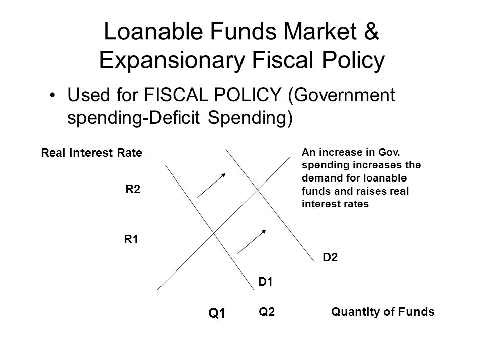 Loanable Funds Market & Expansionary Fiscal Policy