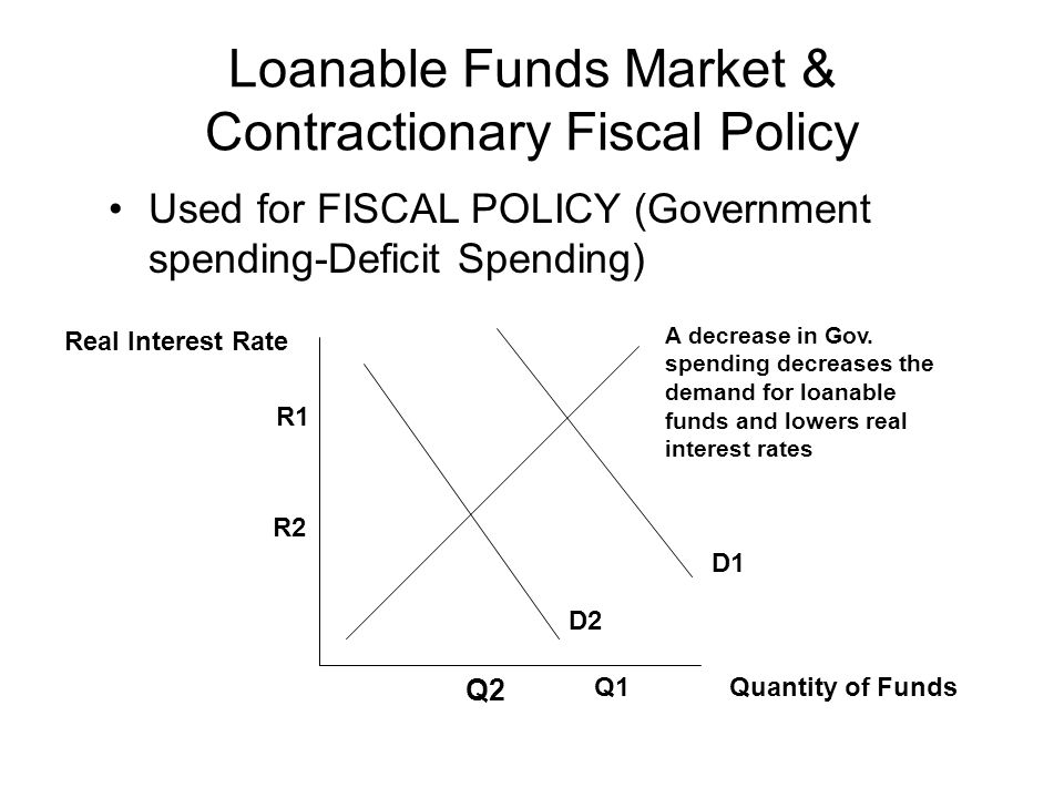 Loanable Funds Market & Contractionary Fiscal Policy
