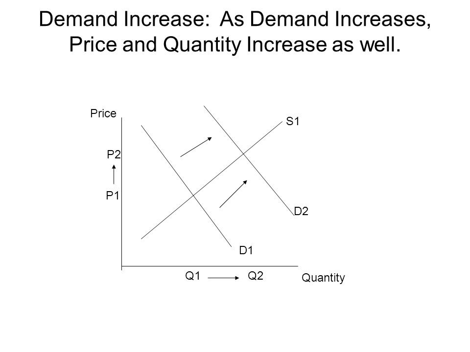 Demand Increase: As Demand Increases, Price and Quantity Increase as well.