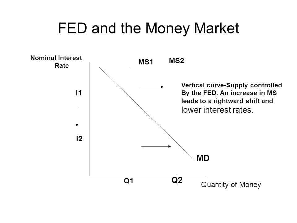 FED and the Money Market