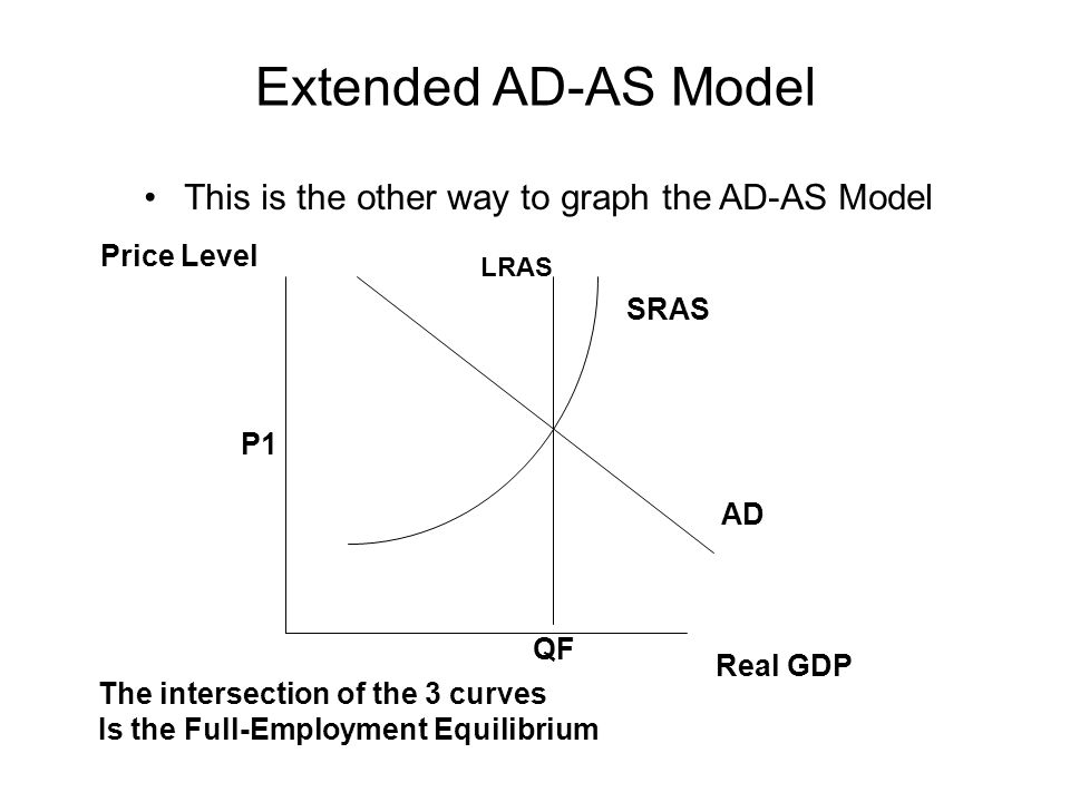 Extended AD-AS Model This is the other way to graph the AD-AS Model