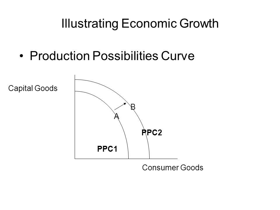 Illustrating Economic Growth