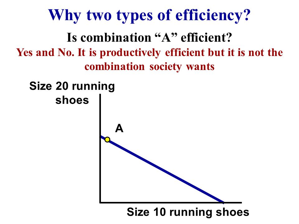 Why two types of efficiency Is combination A efficient