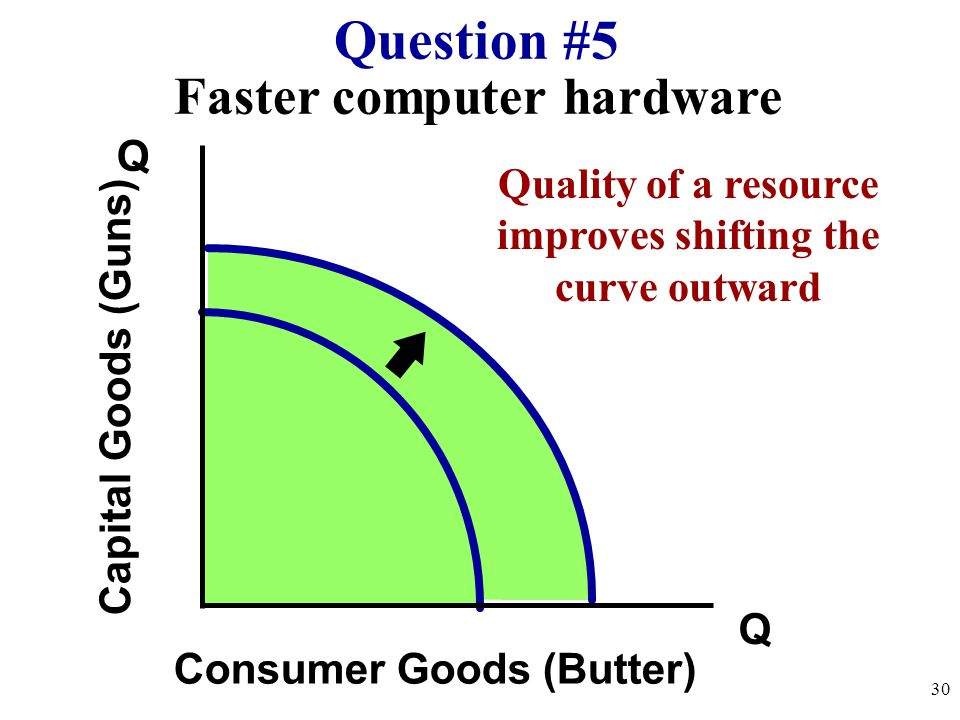 Question #5 Faster computer hardware Q