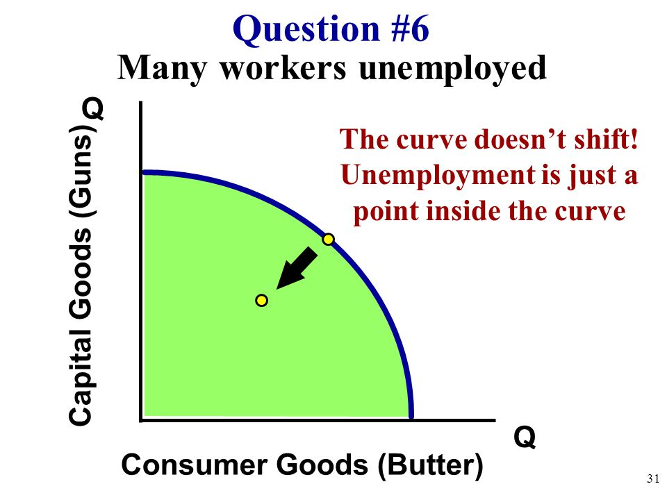 Question #6 Many workers unemployed Q The curve doesn't shift!