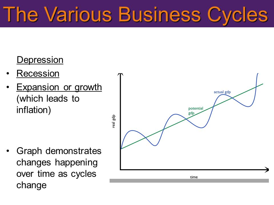 The Various Business Cycles