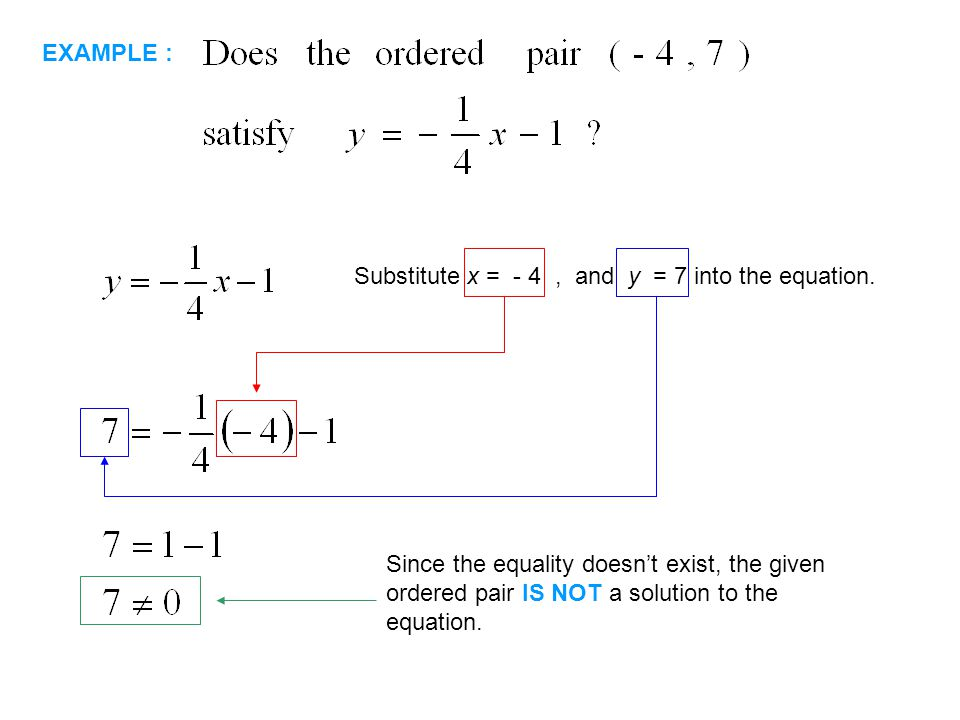 EXAMPLE : Substitute x = - 4 , and y = 7 into the equation.