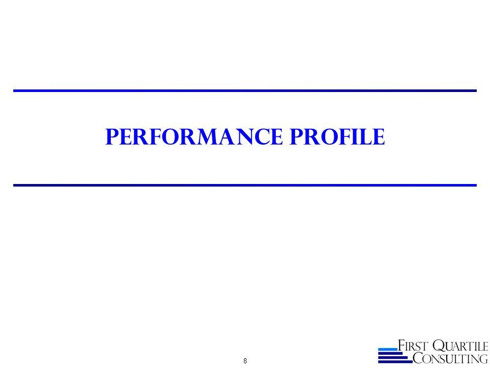 Performance Profile