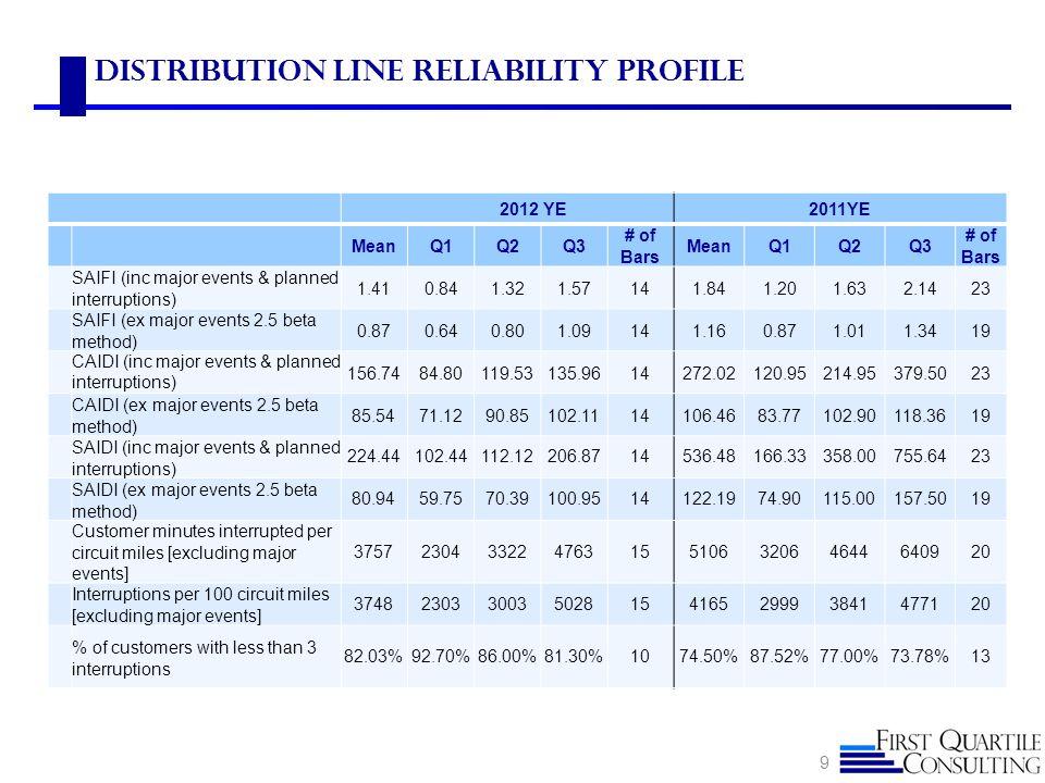 Distribution Line Reliability Profile