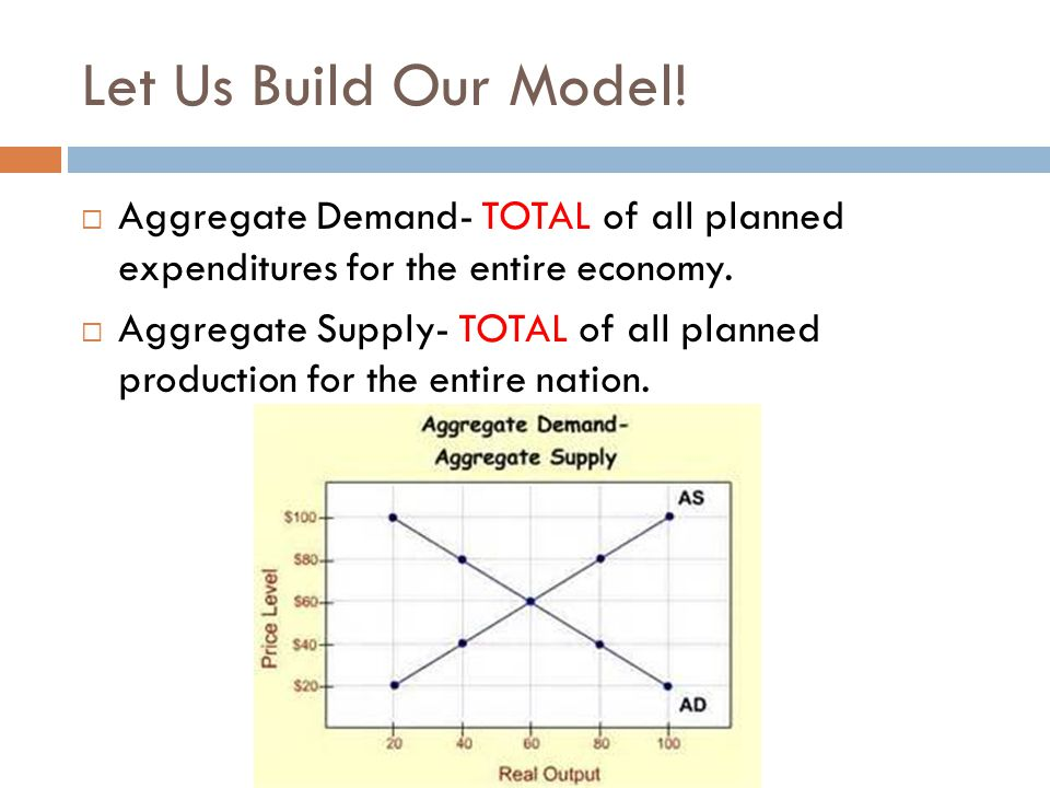 Let Us Build Our Model! Aggregate Demand- TOTAL of all planned expenditures for the entire economy.