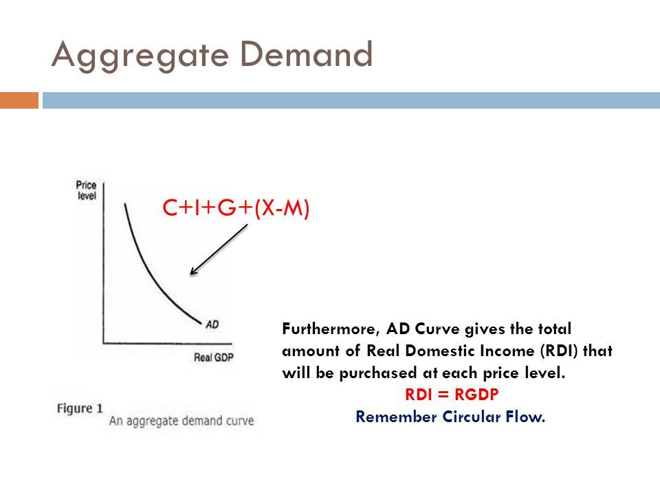 Aggregate Demand C+I+G+(X-M)