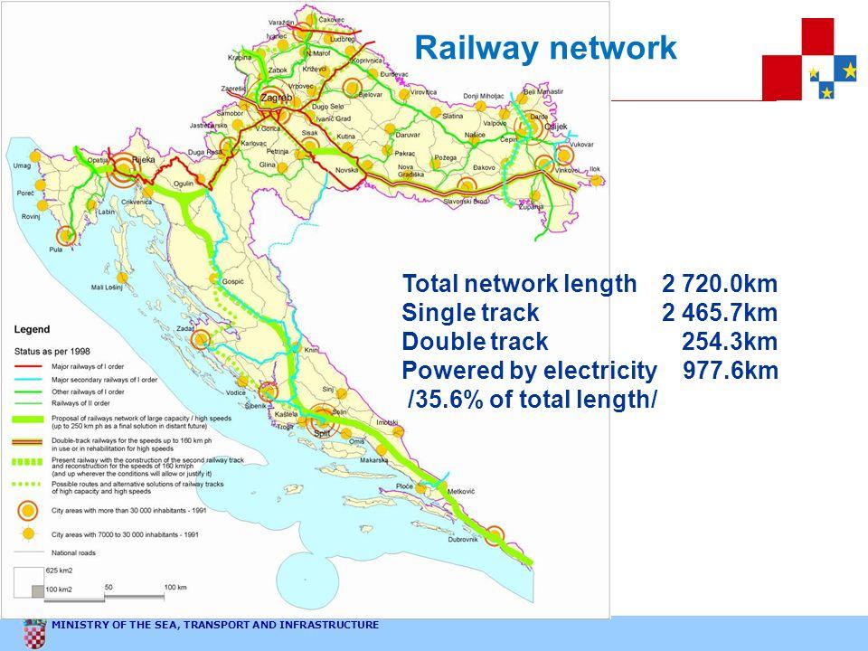 Railway network Total network length 2 720.0km Single track 2 465.7km