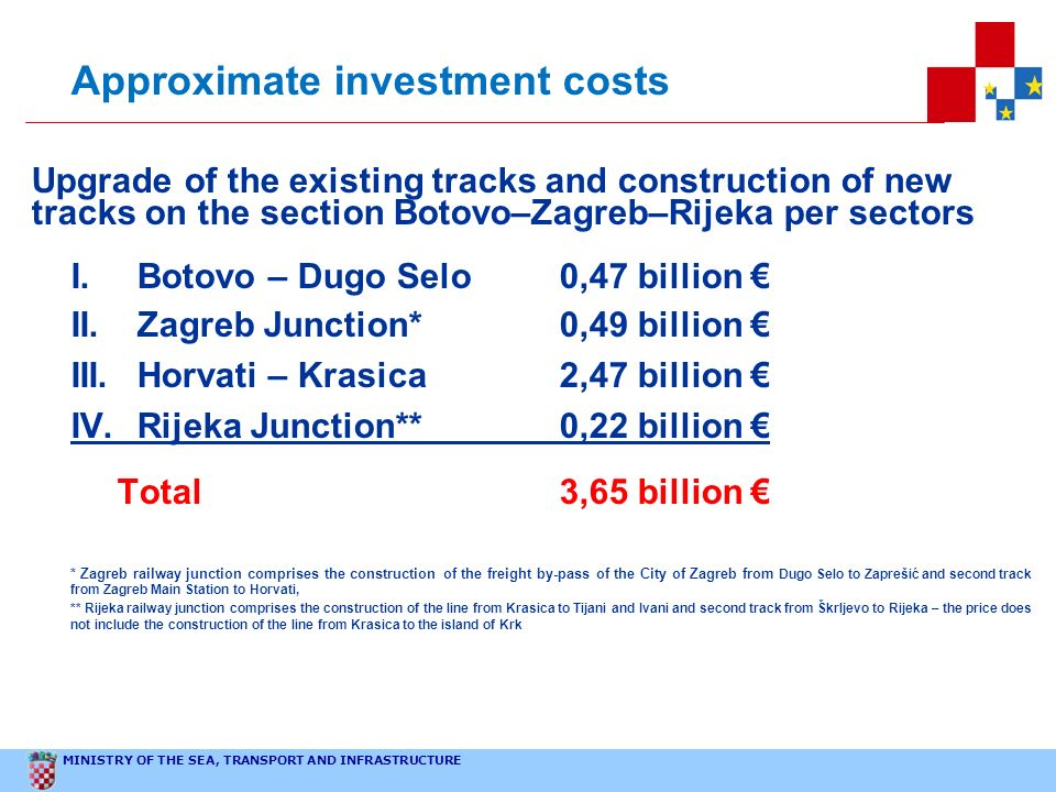 Approximate investment costs