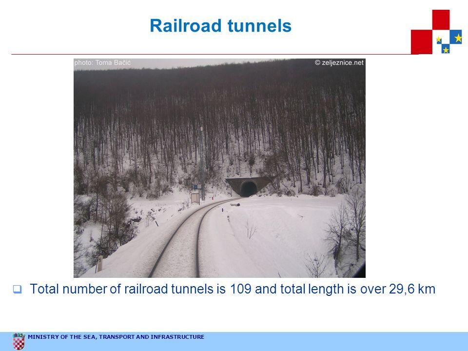 Railroad tunnels
