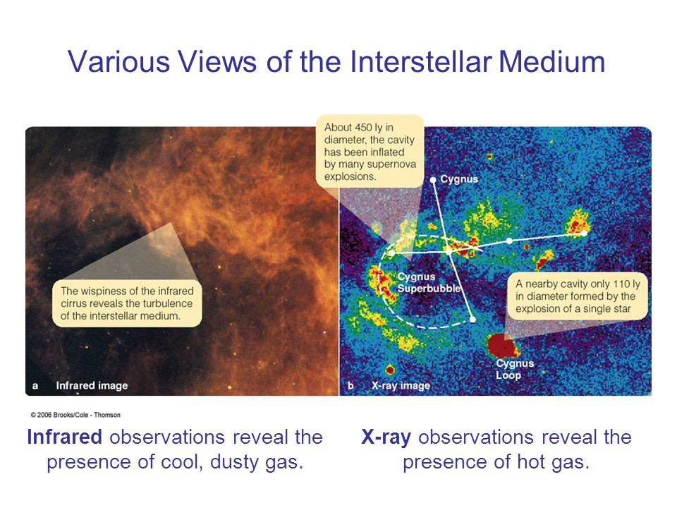 Various Views of the Interstellar Medium