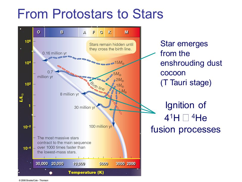 Ignition of 41H → 4He fusion processes