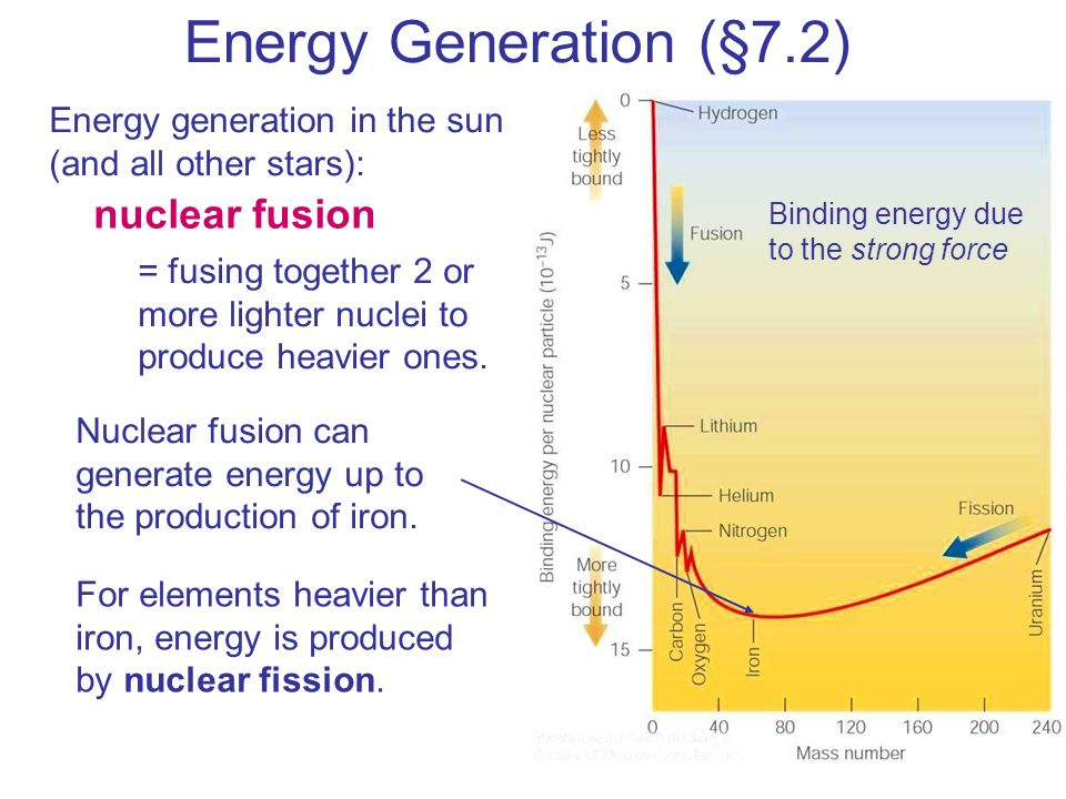 Energy Generation (§7.2) nuclear fusion